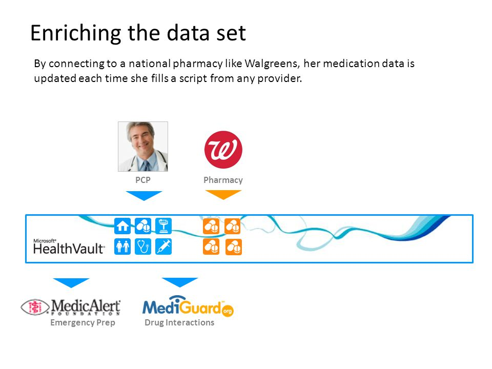 1 Enriching the data set By connecting to a national pharmacy like Walgreens, her medication data is updated each time she fills a script from any pro