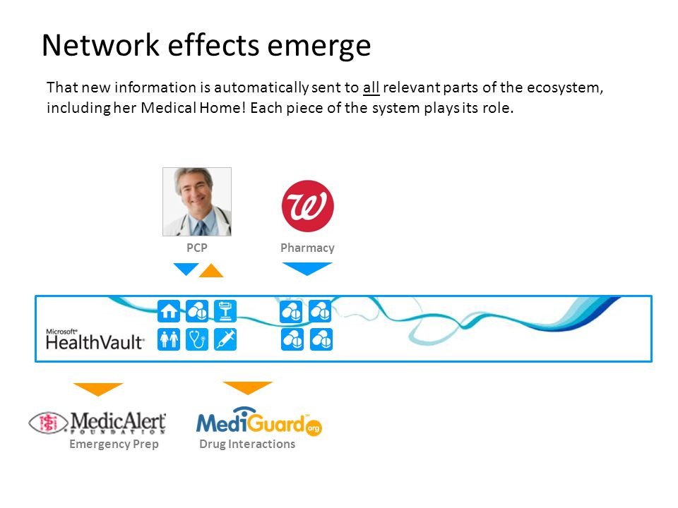 1 Network effects emerge That new information is automatically sent to all relevant parts of the ecosystem, including her Medical Home! Each piece of