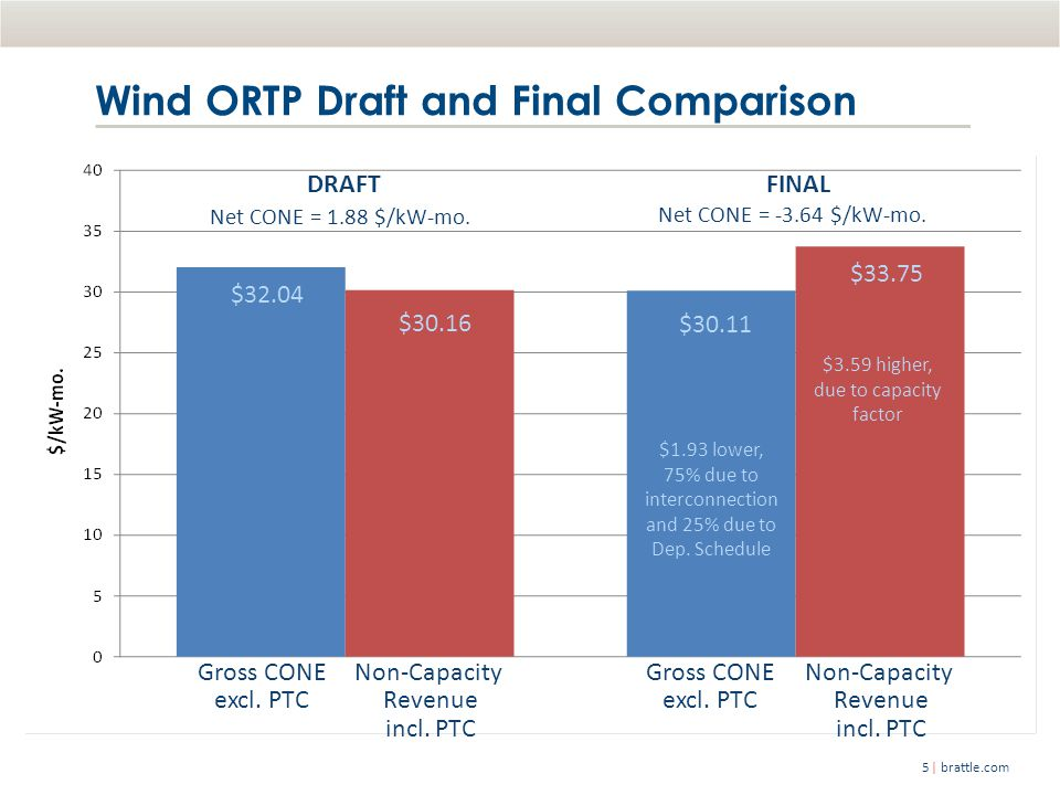 | brattle.com5 Wind ORTP Draft and Final Comparison Gross CONE excl.