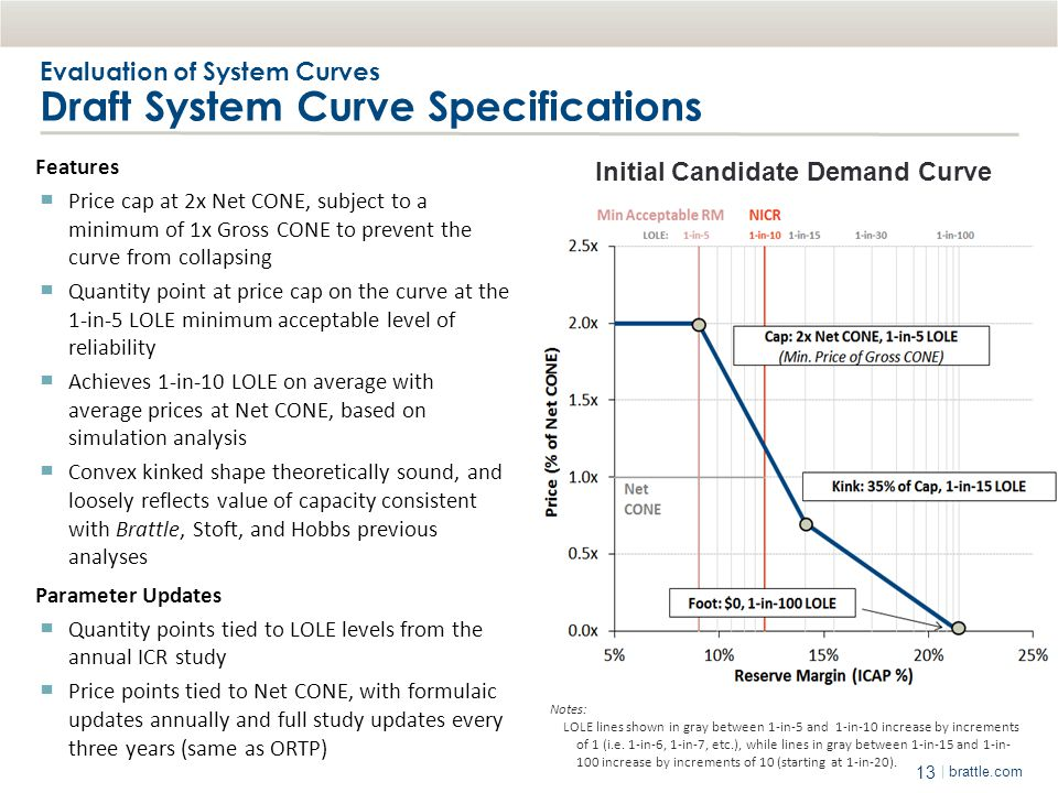 13 | brattle.com Evaluation of System Curves Draft System Curve Specifications Features ▀ Price cap at 2x Net CONE, subject to a minimum of 1x Gross C