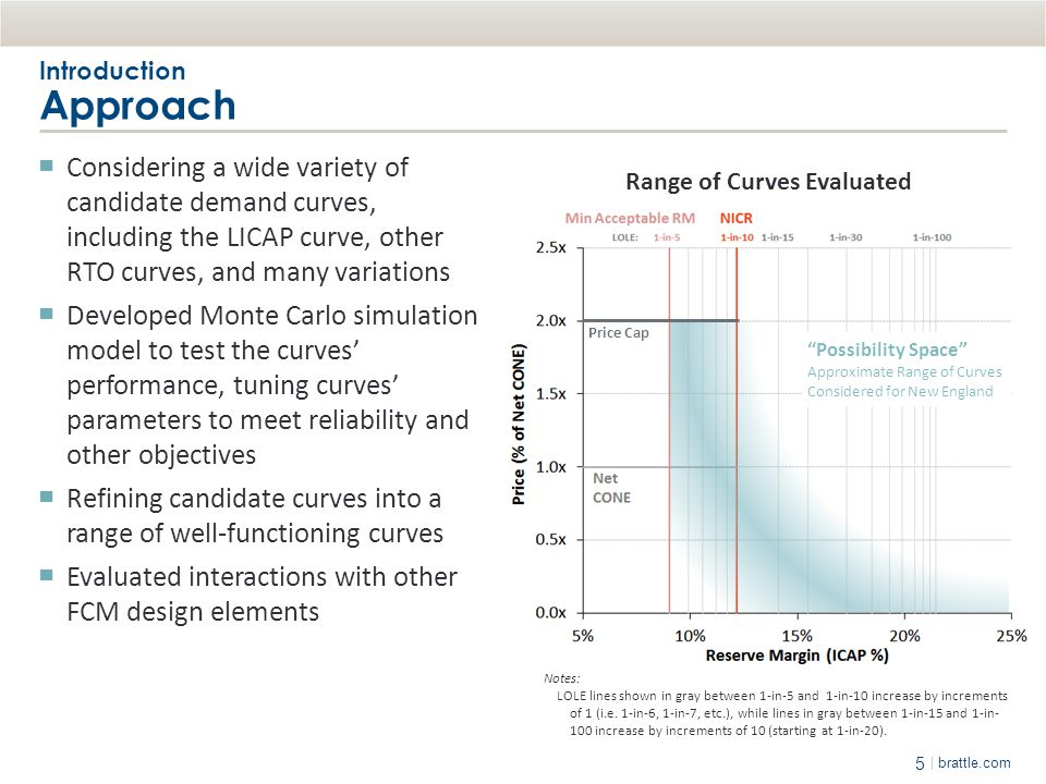 5 | brattle.com Introduction Approach ▀ Considering a wide variety of candidate demand curves, including the LICAP curve, other RTO curves, and many v