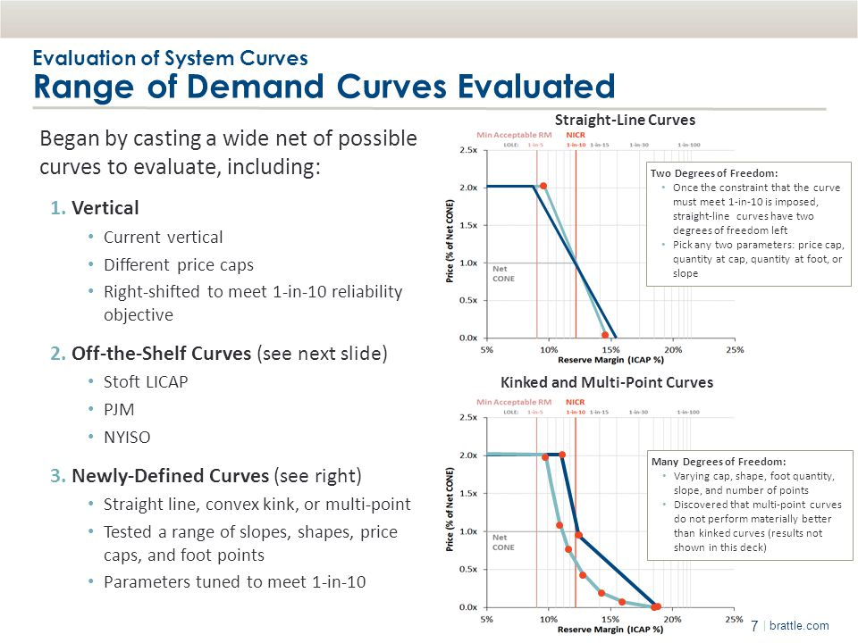 7 | brattle.com Evaluation of System Curves Range of Demand Curves Evaluated Began by casting a wide net of possible curves to evaluate, including: 1.