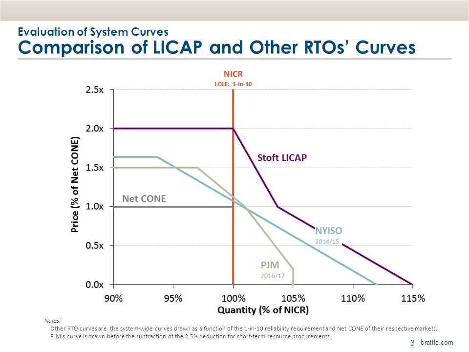 8 | brattle.com Notes: Other RTO curves are the system-wide curves drawn as a function of the 1-in-10 reliability requirement and Net CONE of their re