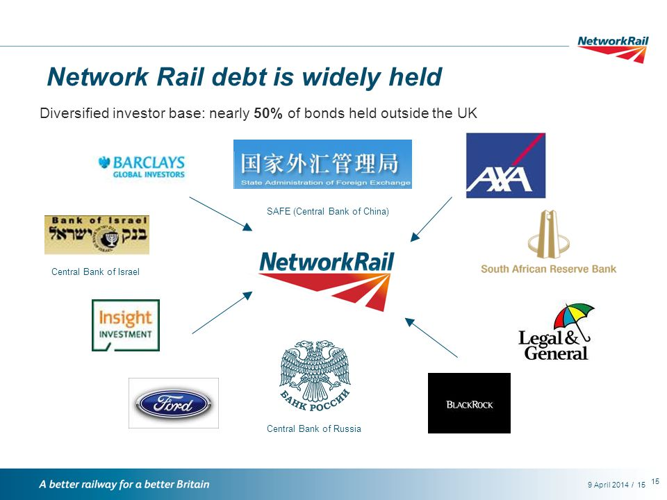 /9 April 201415 Network Rail debt is widely held SAFE (Central Bank of China) Central Bank of Russia Central Bank of Israel Diversified investor base: nearly 50% of bonds held outside the UK