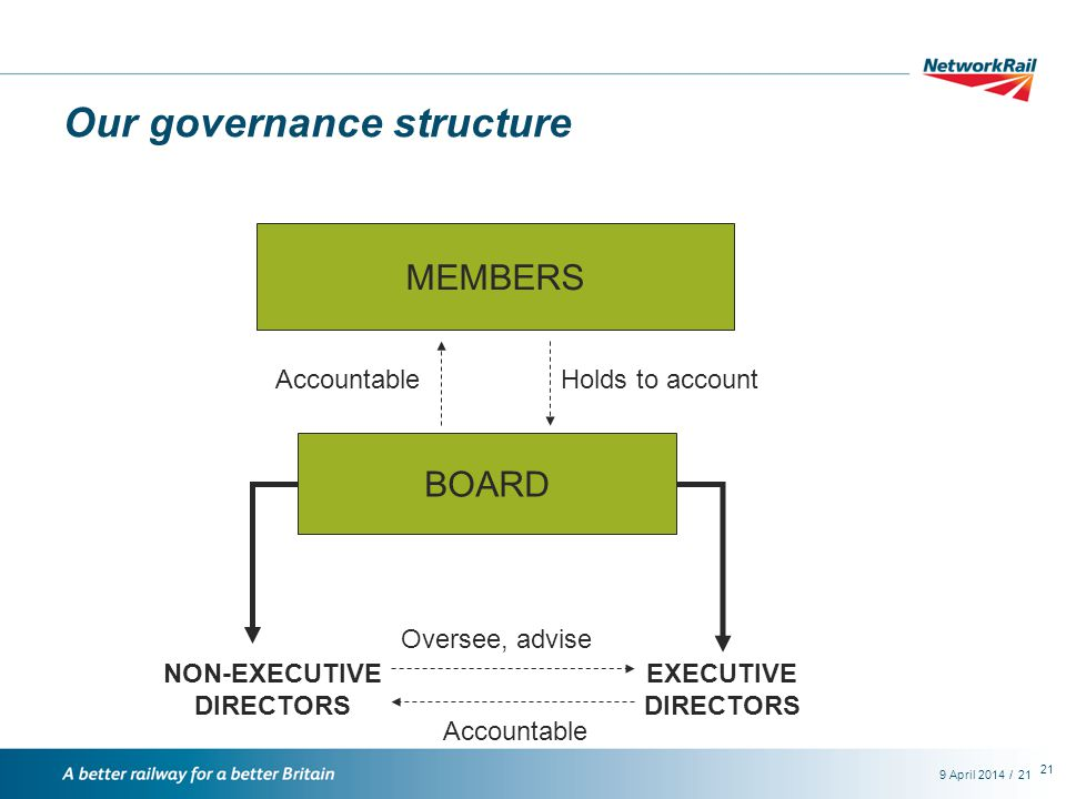 /9 April 201421 Our governance structure MEMBERS BOARD EXECUTIVE DIRECTORS NON-EXECUTIVE DIRECTORS Oversee, advise Accountable Holds to accountAccountable