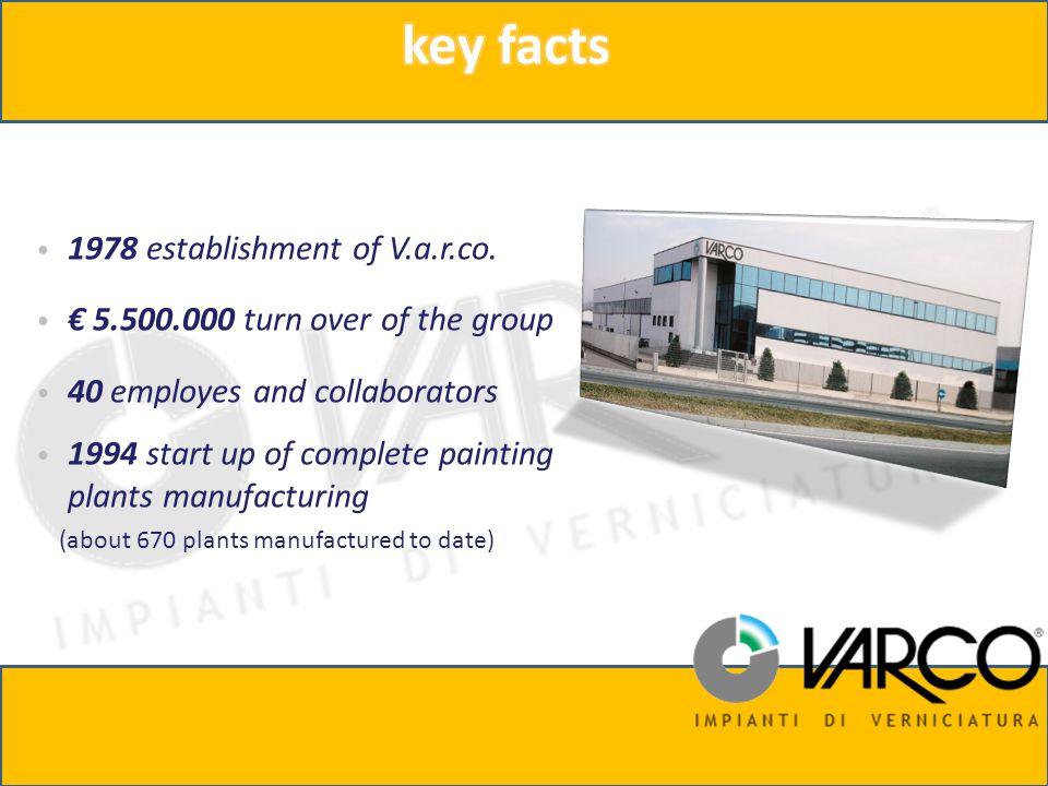 1978 establishment of V.a.r.co.