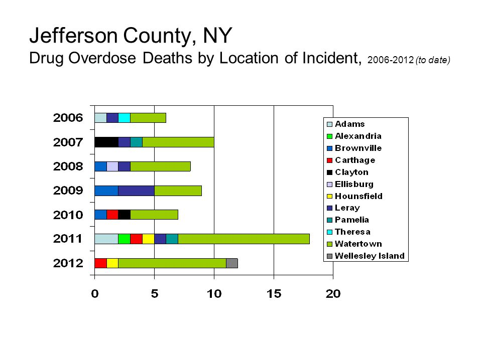 Jefferson County, NY Drug Overdose Deaths by Location of Incident, 2006-2012 (to date)