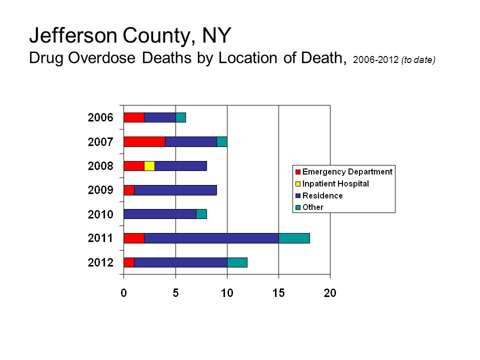 Jefferson County, NY Drug Overdose Deaths by Location of Death, 2006-2012 (to date)