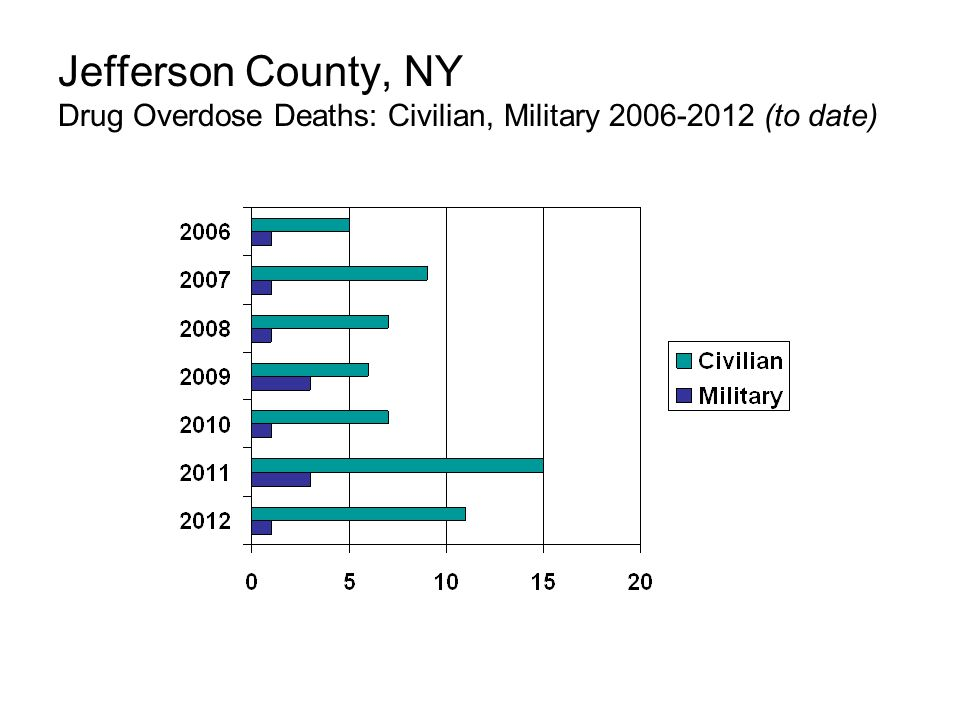 Jefferson County, NY Drug Overdose Deaths: Civilian, Military 2006-2012 (to date)
