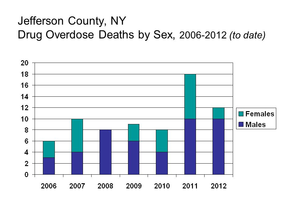 Jefferson County, NY Drug Overdose Deaths by Sex, 2006-2012 (to date)