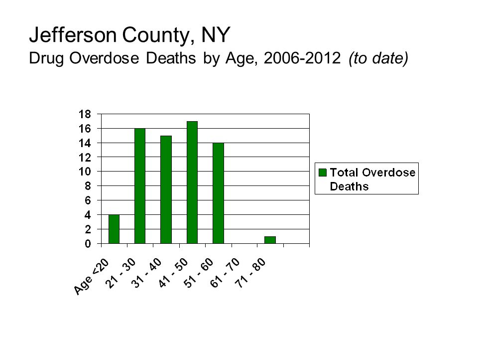 Jefferson County, NY Drug Overdose Deaths by Age, 2006-2012 (to date)
