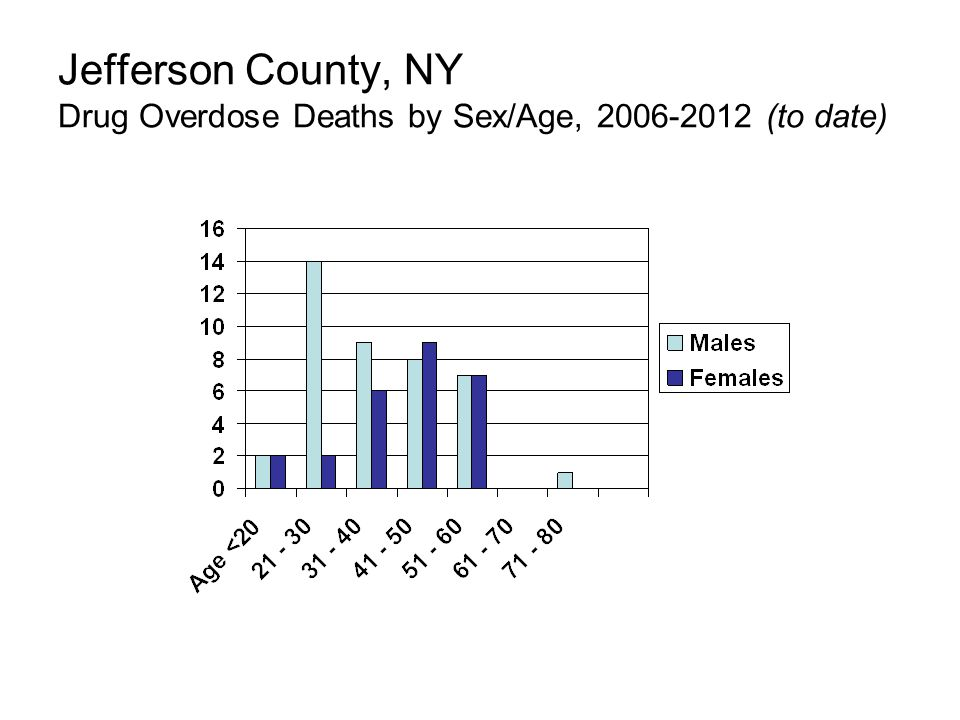 Jefferson County, NY Drug Overdose Deaths by Sex/Age, 2006-2012 (to date)