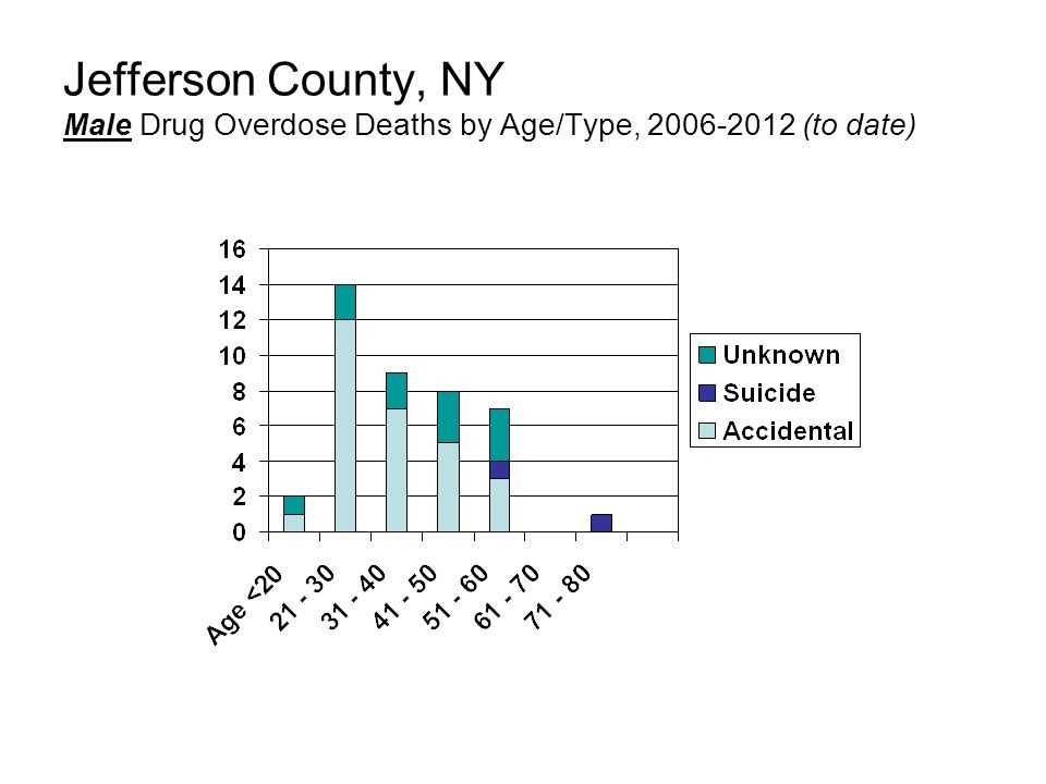 Jefferson County, NY Male Drug Overdose Deaths by Age/Type, (to date)