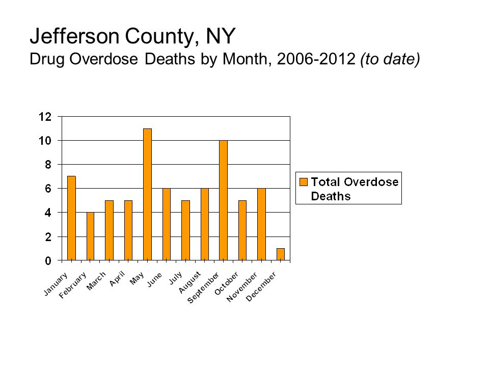Jefferson County, NY Drug Overdose Deaths by Month, (to date)