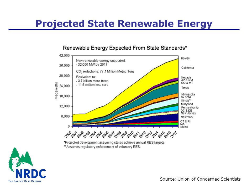 Projected State Renewable Energy Source: Union of Concerned Scientists