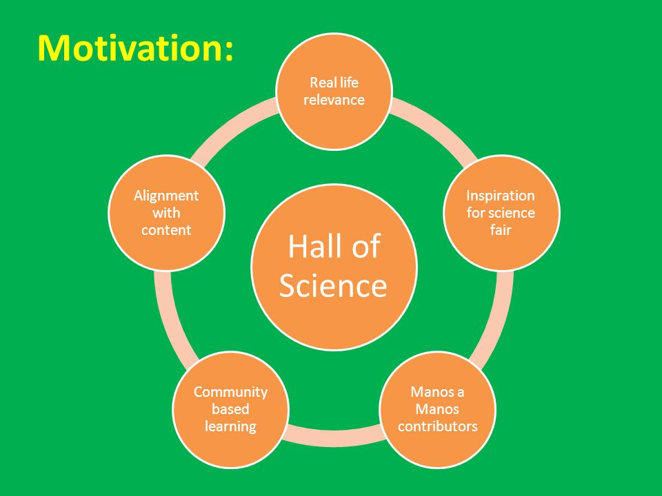 Motivation: Hall of Science Real life relevance Inspiration for science fair Manos a Manos contributors Community based learning Alignment with content