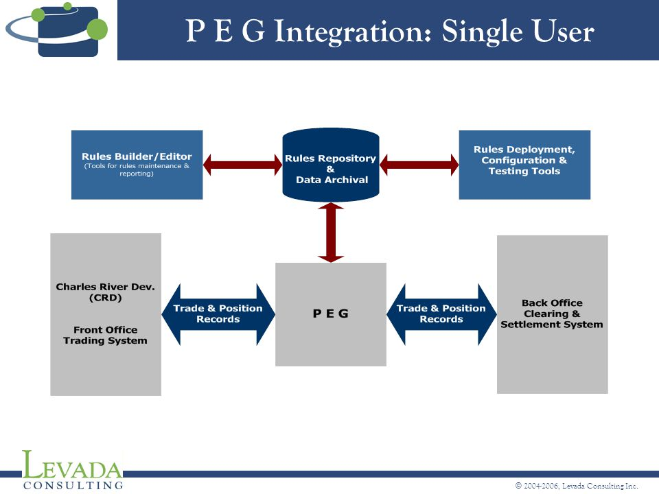 © 2004-2006, Levada Consulting Inc. P E G Integration: Single User