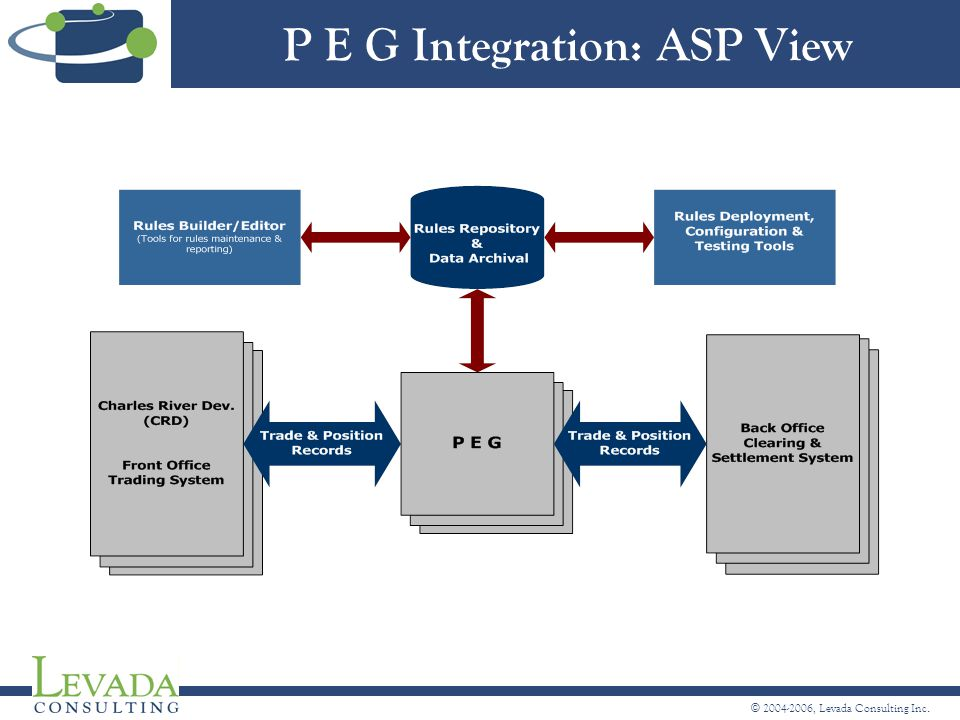 © 2004-2006, Levada Consulting Inc. P E G Integration: ASP View