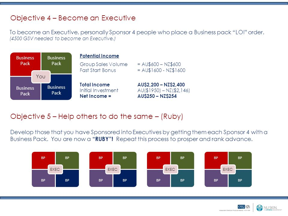 Objective 5 – Help others to do the same – (Ruby) BP EXEC Develop those that you have Sponsored into Executives by getting them each Sponsor 4 with a Business Pack.
