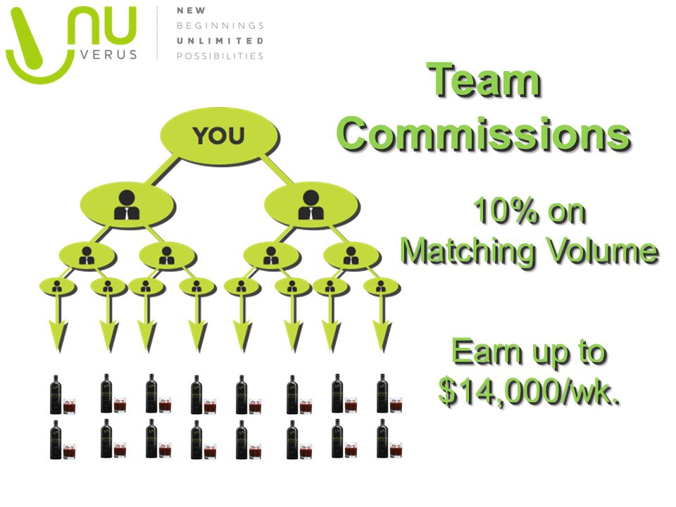 10% on Matching Volume Team Commissions Earn up to $14,000/wk.
