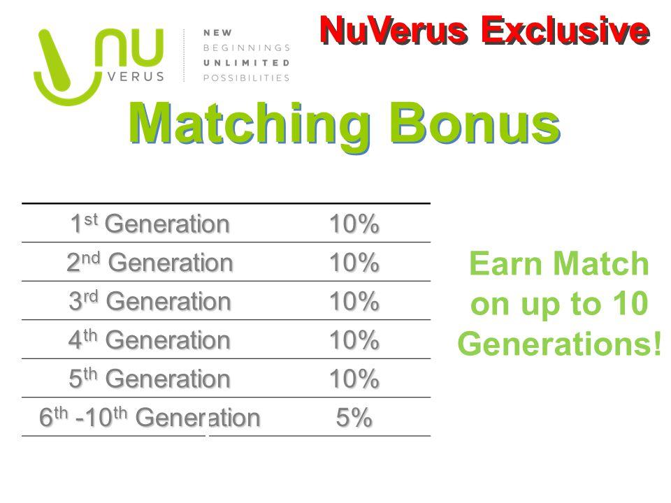 1 st Generation 10% 2 nd Generation 10% 3 rd Generation 10% 4 th Generation 10% 5 th Generation 10% 6 th -10 th Generation 5% Matching Bonus Earn Matc