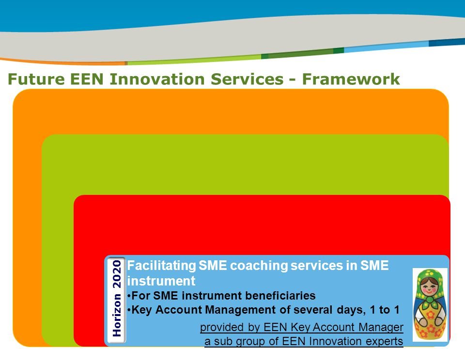 IRT Teams | Sept 08 | ‹#›Title of the presentation | Date |‹#› Future EEN Innovation Services - Framework ` Facilitating SME coaching services in SME instrument For SME instrument beneficiaries Key Account Management of several days, 1 to 1 provided by EEN Key Account Manager a sub group of EEN Innovation experts Horizon 2020