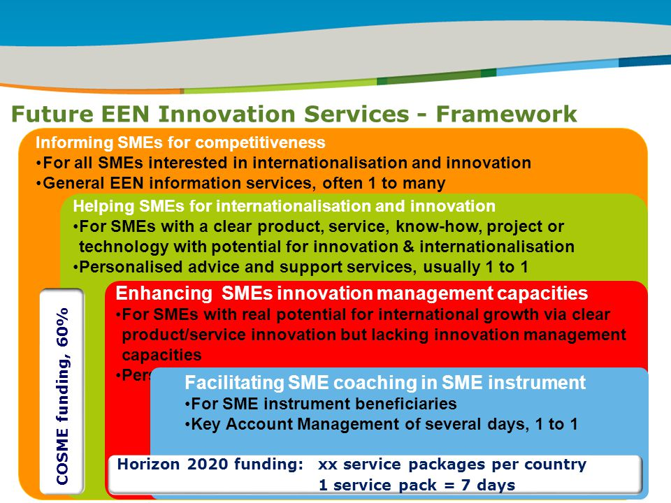 IRT Teams | Sept 08 | ‹#›Title of the presentation | Date |‹#› Future EEN Innovation Services - Framework ` Informing SMEs for competitiveness For all SMEs interested in internationalisation and innovation General EEN information services, often 1 to many Helping SMEs for internationalisation and innovation For SMEs with a clear product, service, know-how, project or technology with potential for innovation & internationalisation Personalised advice and support services, usually 1 to 1 Enhancing SMEs innovation management capacities For SMEs with real potential for international growth via clear product/service innovation but lacking innovation management capacities Personalised support services of several days, 1 to 1 Facilitating SME coaching in SME instrument For SME instrument beneficiaries Key Account Management of several days, 1 to 1 COSME funding, 60% Horizon 2020 funding:xx service packages per country 1 service pack = 7 days