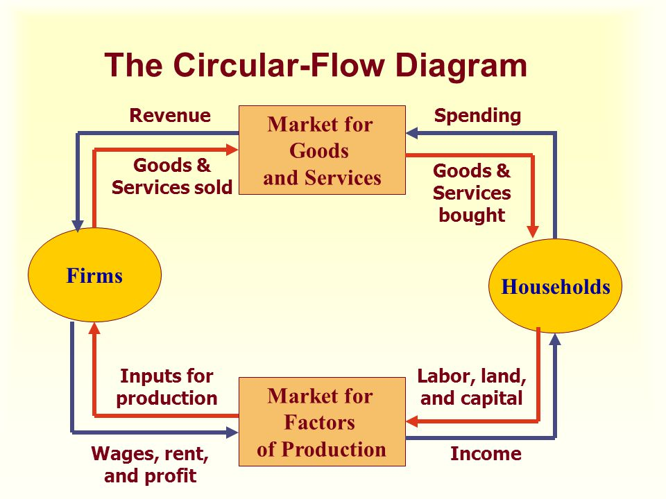 The Circular-Flow Diagram Firms Households Market for Factors of Production Market for Goods and Services SpendingRevenue Wages, rent, and profit Inco