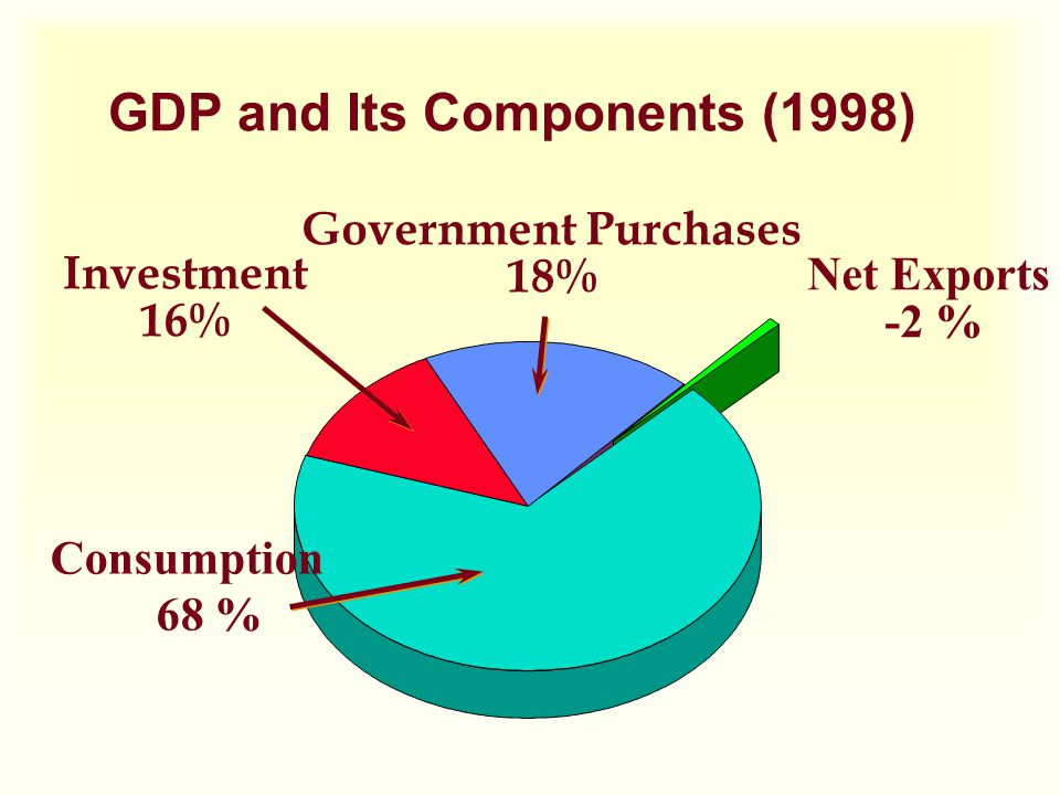 GDP and Its Components (1998) Net Exports -2 % Consumption 68 % Investment 16% Government Purchases 18%