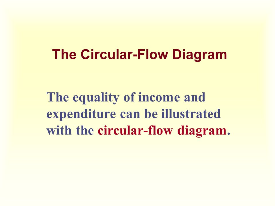 The Circular-Flow Diagram The equality of income and expenditure can be illustrated with the circular-flow diagram.