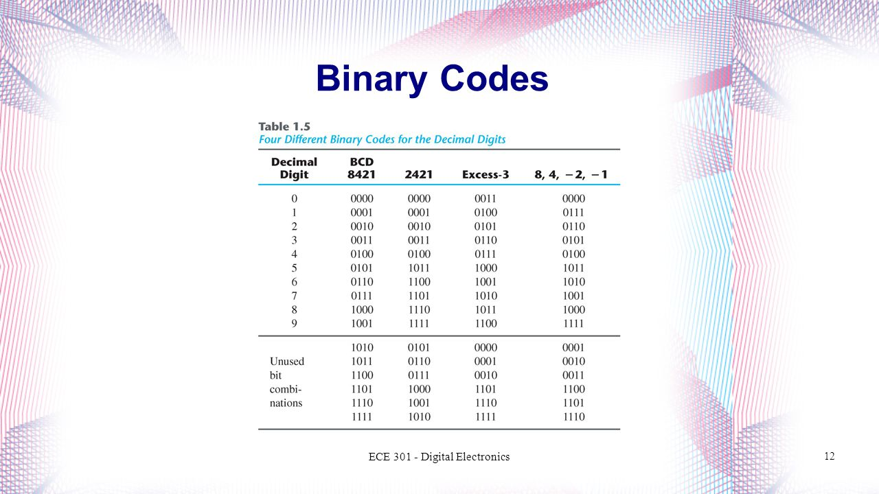 Binary Codes ECE Digital Electronics 12