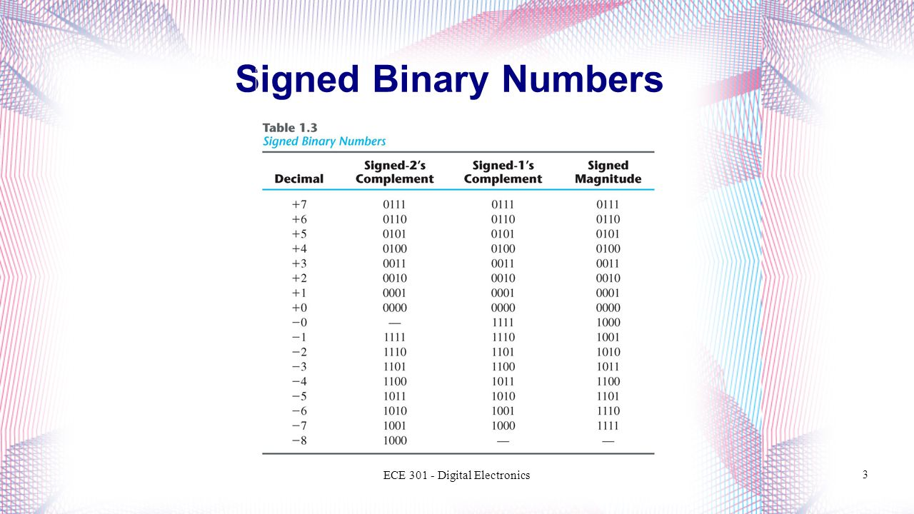 Signed Binary Numbers ECE Digital Electronics 3