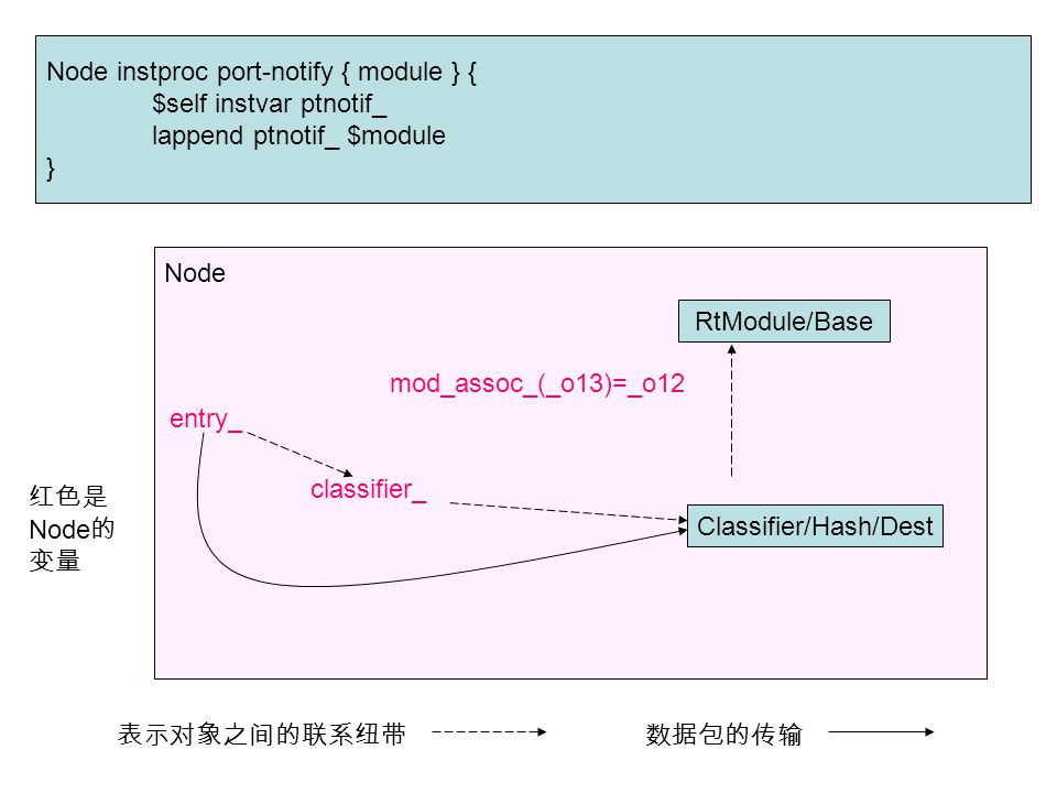 Node instproc port-notify { module } { $self instvar ptnotif_ lappend ptnotif_ $module } Node RtModule/Base Classifier/Hash/Dest mod_assoc_(_o13)=_o12 classifier_ entry_ 红色是 Node 的 变量 表示对象之间的联系纽带数据包的传输