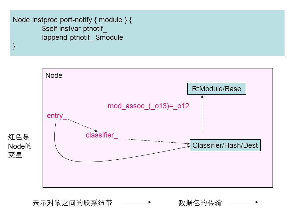 Node instproc port-notify { module } { $self instvar ptnotif_ lappend ptnotif_ $module } Node RtModule/Base Classifier/Hash/Dest mod_assoc_(_o13)=_o12