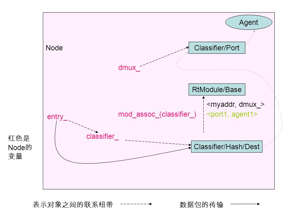 Node RtModule/Base Classifier/Hash/Dest mod_assoc_(classifier_) classifier_ entry_ 红色是 Node 的 变量 表示对象之间的联系纽带数据包的传输 Classifier/Port dmux_ Agent