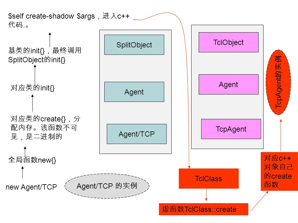 Agent/TCP Agent SplitObject TclObject Agent TcpAgent Agent/TCP 的实例 new Agent/TCP 全局函数 new{} 对应类的 create{} ,分 配内存。该函数不可 见,是二进制的 对应类的 init{} 基类的 init{} ,最终调用 SplitObject 的 init{} $self create-shadow $args ,进入 c++ 代码.
