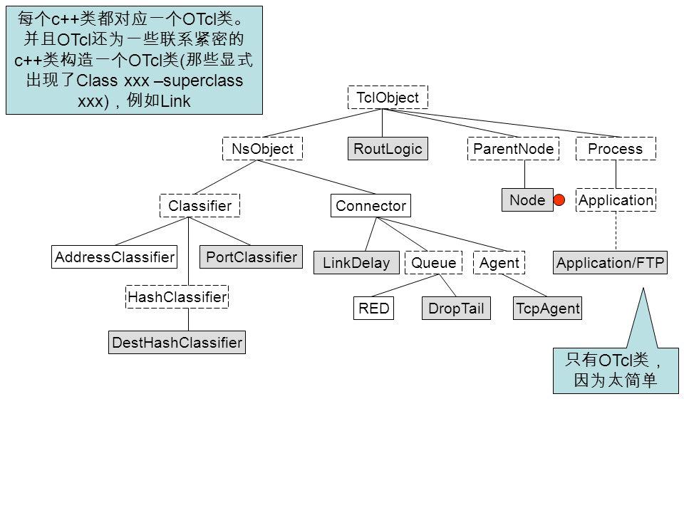 TclObject NsObject Agent RoutLogicParentNode Node Connector TcpAgent LinkDelay Classifier Queue DestHashClassifier AddressClassifierPortClassifier Has