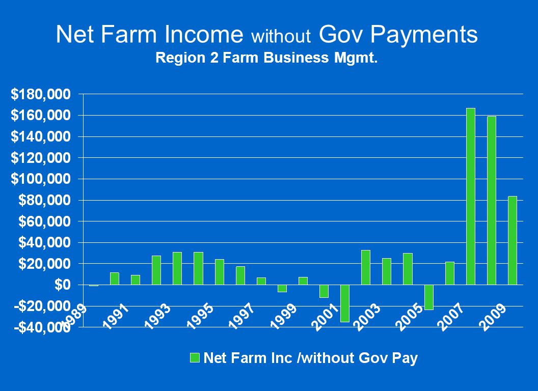 Net Farm Income without Gov Payments Region 2 Farm Business Mgmt.