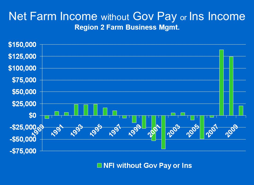 Net Farm Income without Gov Pay or Ins Income Region 2 Farm Business Mgmt.