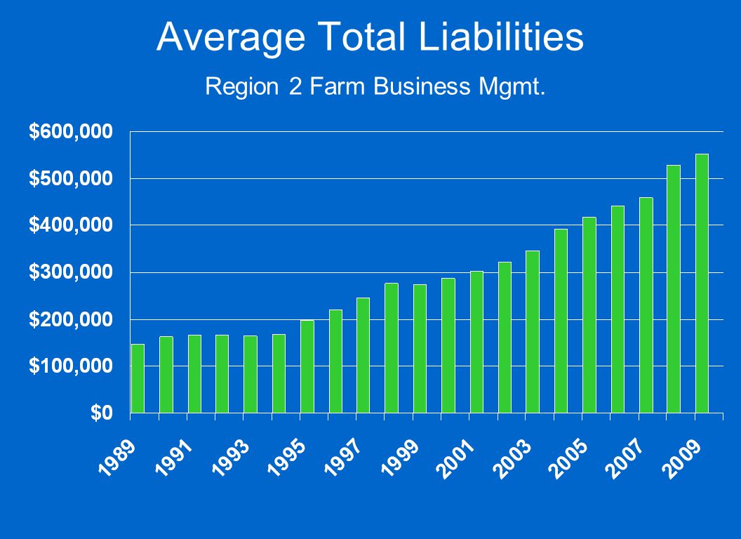 Average Total Liabilities Region 2 Farm Business Mgmt.