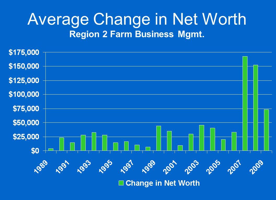 Average Change in Net Worth Region 2 Farm Business Mgmt.