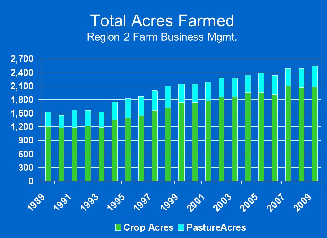 Total Acres Farmed Region 2 Farm Business Mgmt.