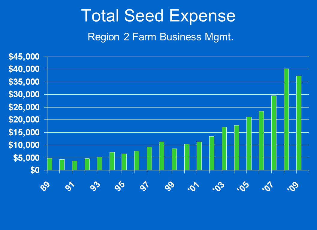 Total Seed Expense Region 2 Farm Business Mgmt.