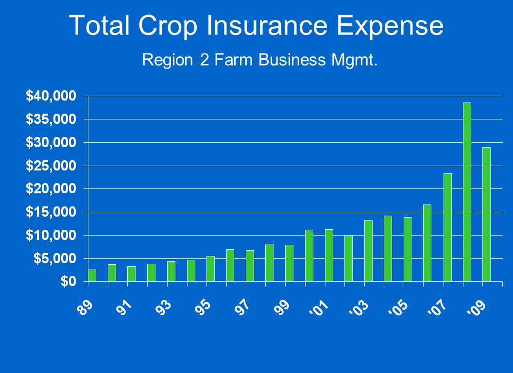 Total Crop Insurance Expense Region 2 Farm Business Mgmt.