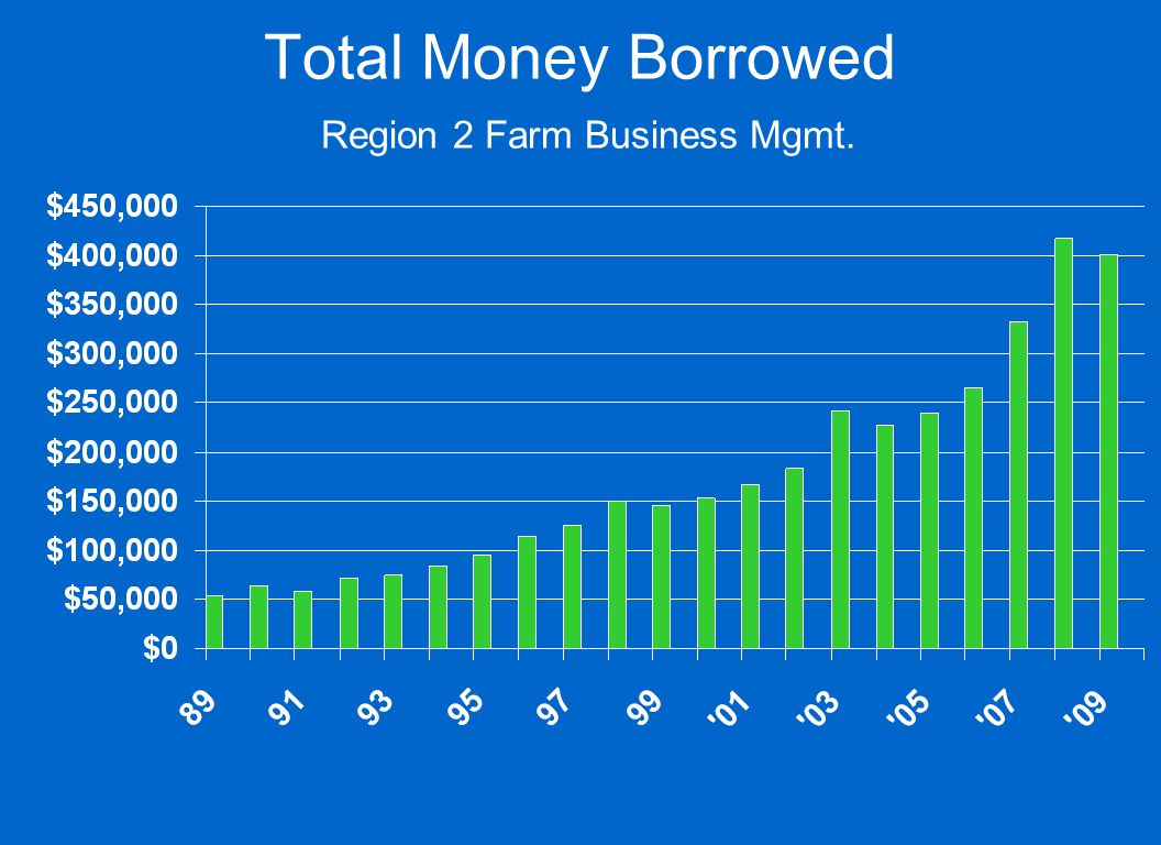 Total Money Borrowed Region 2 Farm Business Mgmt.