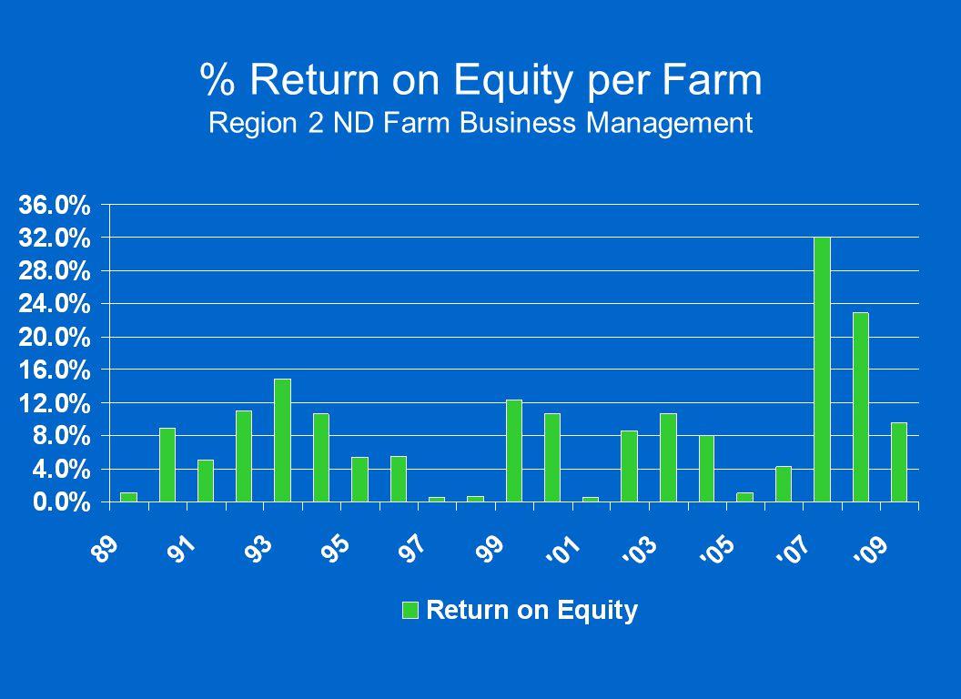 % Return on Equity per Farm Region 2 ND Farm Business Management