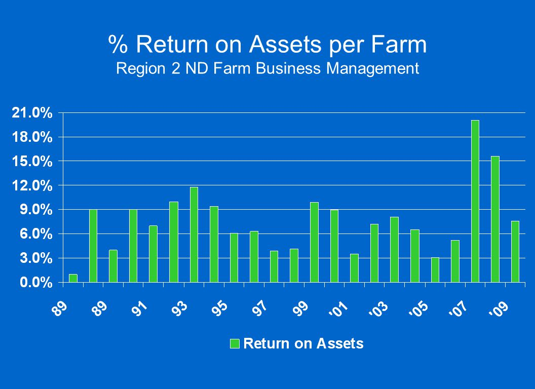 % Return on Assets per Farm Region 2 ND Farm Business Management