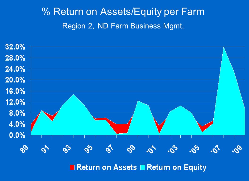 % Return on Assets/Equity per Farm Region 2, ND Farm Business Mgmt.