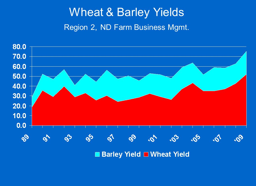 Wheat & Barley Yields Region 2, ND Farm Business Mgmt.