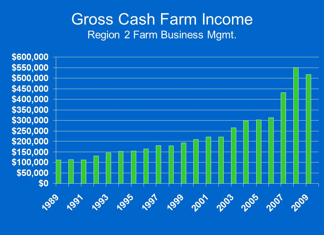 Gross Cash Farm Income Region 2 Farm Business Mgmt.